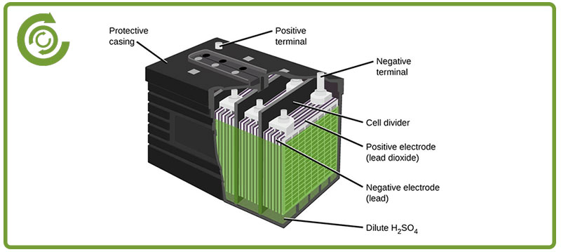 Lead Acid Battery >> Arab Lead Battery Recycling Sultanate Of Oman